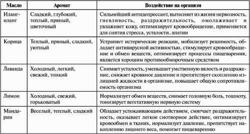 Правила использования эфирных масел: показания и